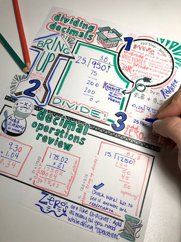 Decimal Operations Doodle Notes