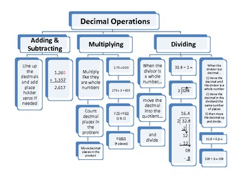 Decimal Operations Flow Chart (Add, Subtract, Multiply and Divide)