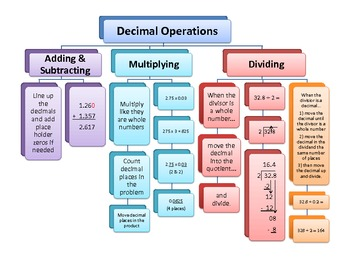Decimal Operations Flow Chart (Add, Subtract, Multiply and Divide) Updated