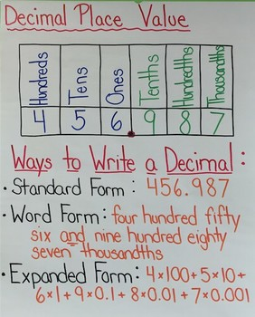 expanded form 5th grade anchor chart  Decimal Place Value Anchor Chart Worksheets & Teaching ...