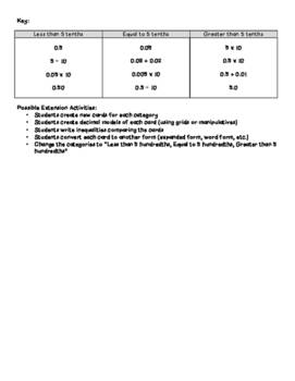 Decimal Place Value Center Activity - 5.NBT.A.1