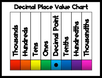 Decimal place value chart by valuable visuals teachers pay teachers