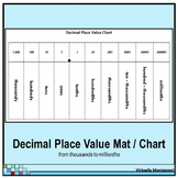 Decimal Place Value Chart / Mat - Black and White