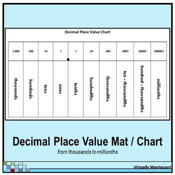 Decimal Place Value Chart  Mat  Black And White By Virtually