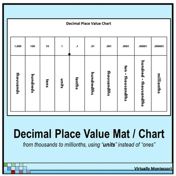 Decimal Place Value Chart  Mat  Black And White  With Units  Tpt