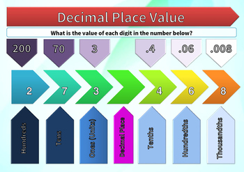 Decimal Place Value Poster