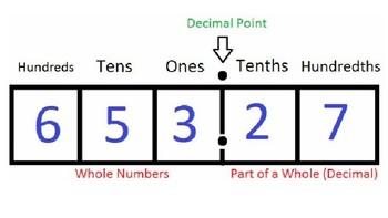 Decimal Place Value Presentation-