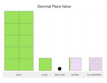 Decimal Place Value - Visual Model