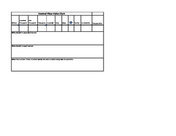 Decimal PlaceValue Chart