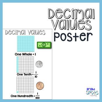 Decimal Values Visual Chart