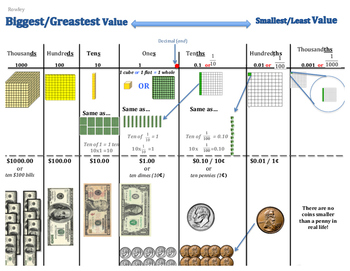 Decimal and Whole Number Place Value Representations- Connection to Money