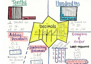 Decimals Anchor Chart