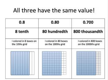 Decimals - Equivalent Decimals - Representing the Value with Grids 2