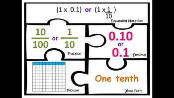 TEK 4.2G Decimals Fractions Expanded Notation TEKS
