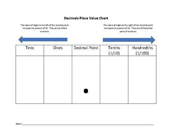 Decimals Place Value Chart