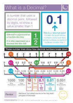Decimals | Skills Poster