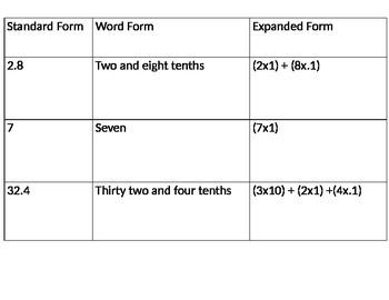 Decimals: Standard form, word form, expanded form card sort