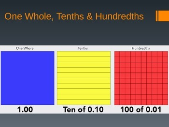 Decimals: Tenths & Hundredths