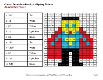 Decimals To Fractions - Color-By-Number Mystery Pictures