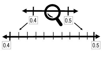 Decimals on a Number Line
