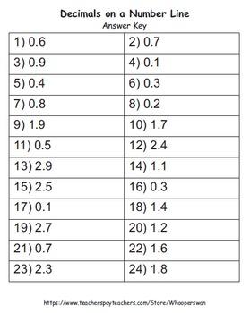Decimals on a Number Line Task Cards