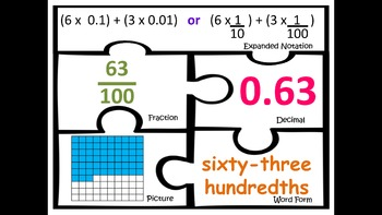 Decimals tenths hundredths Math centers stations Place Value
