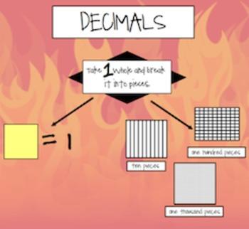Decimals to the Thousandths