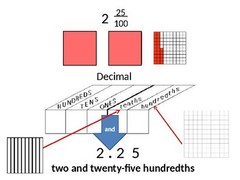 Decimals to the tenths and hundredths Interactive PowerPoint