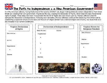Declaration of Independence Activities Pack!