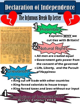Declaration of Independence Anchor Chart