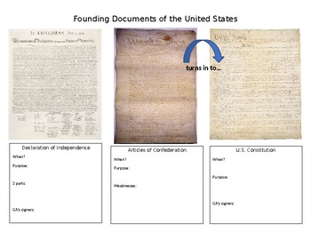 Declaration of Independence, Articles of Confederation, & U.S. Constitution G.O.