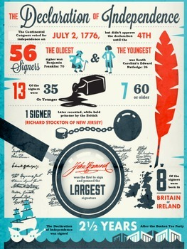 Declaration of independence infographic analysis tpt declaration of independence infographic analysis publicscrutiny Image collections