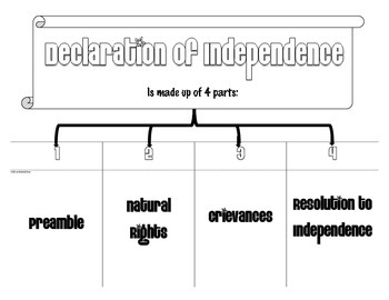 Declaration of Independence - Its 4 Components