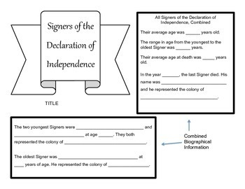 Declaration of Independence Math Activities and Project- Learn about the Signers
