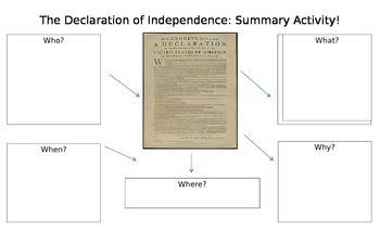 Declaration of Independence: Summary Flow Chart (Legal Paper)
