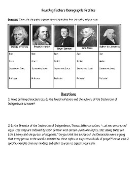 Declaration of Independence: Who was it Written By & For?