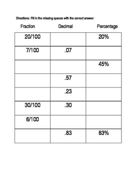 Decminal, Fraction, Percentage Chart