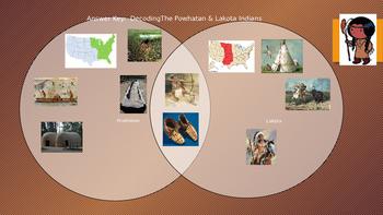 Decoding American Indians: Powhatan & Lakota