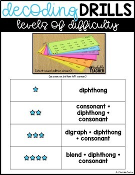 Decoding Drills for Fluency - Diphthongs Edition