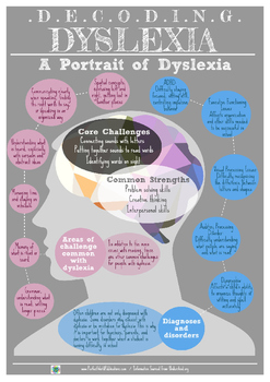 Decoding Dyslexia: A Portrait of Dyslexia