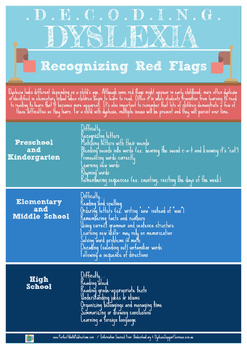 Decoding Dyslexia: Recognizing Red Flags