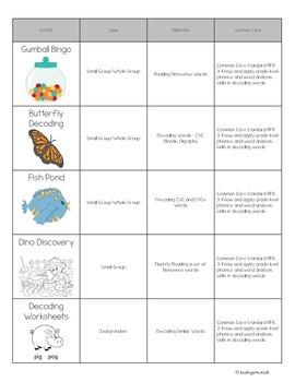 Decoding CVC and Nonsense Word Fluency