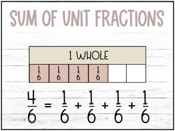 Decomposing Fractions and Mixed Numbers Into Unit and Non-Unit Fractions