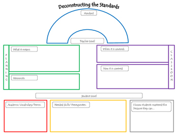 Deconstructing the Standards Graphic Organizer