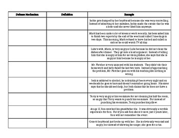 Defense Mechanisms Worksheet By Sierra Social Studies Resources