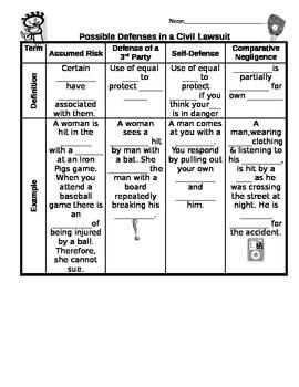 Defenses to lawsuit worksheet assumed risk, self-defense, comparative negligence