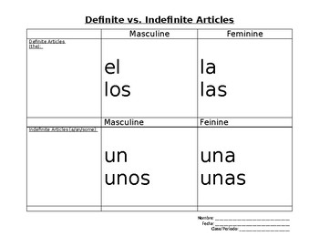 Definite vs. Indefinite Articles