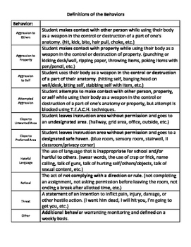 Definitions of the Behaviors
