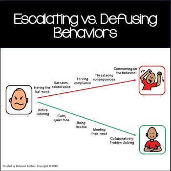 Defusing Disruptive Behaviors (Classroom Posters)