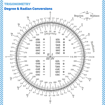 """Degree and Radian Conversions [TRIG] - Classroom Poster 20"""" x 20"""""""
